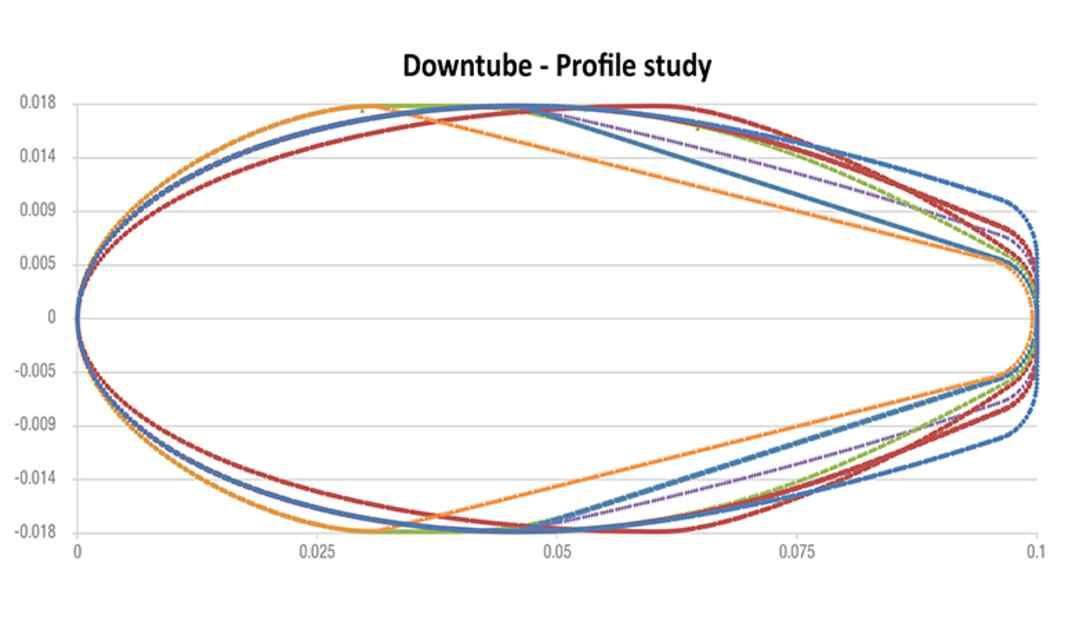 Se ha evaluado una amplia gama de perfiles aerodinámicos a través de simulaciones CFD para su rendimiento aerodinámico, teniendo en cuenta la incidencia de los diferentes ángulos del viento y su velocidad. Es por ello que se han definido formas específicas para cada uno de los tubos.